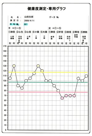 健康度測定グラフ