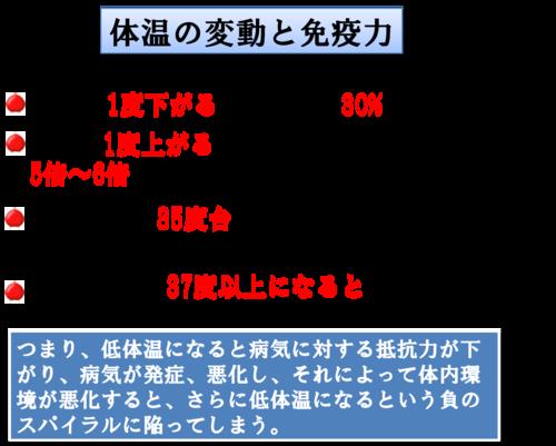 Image result for 免疫力 体温